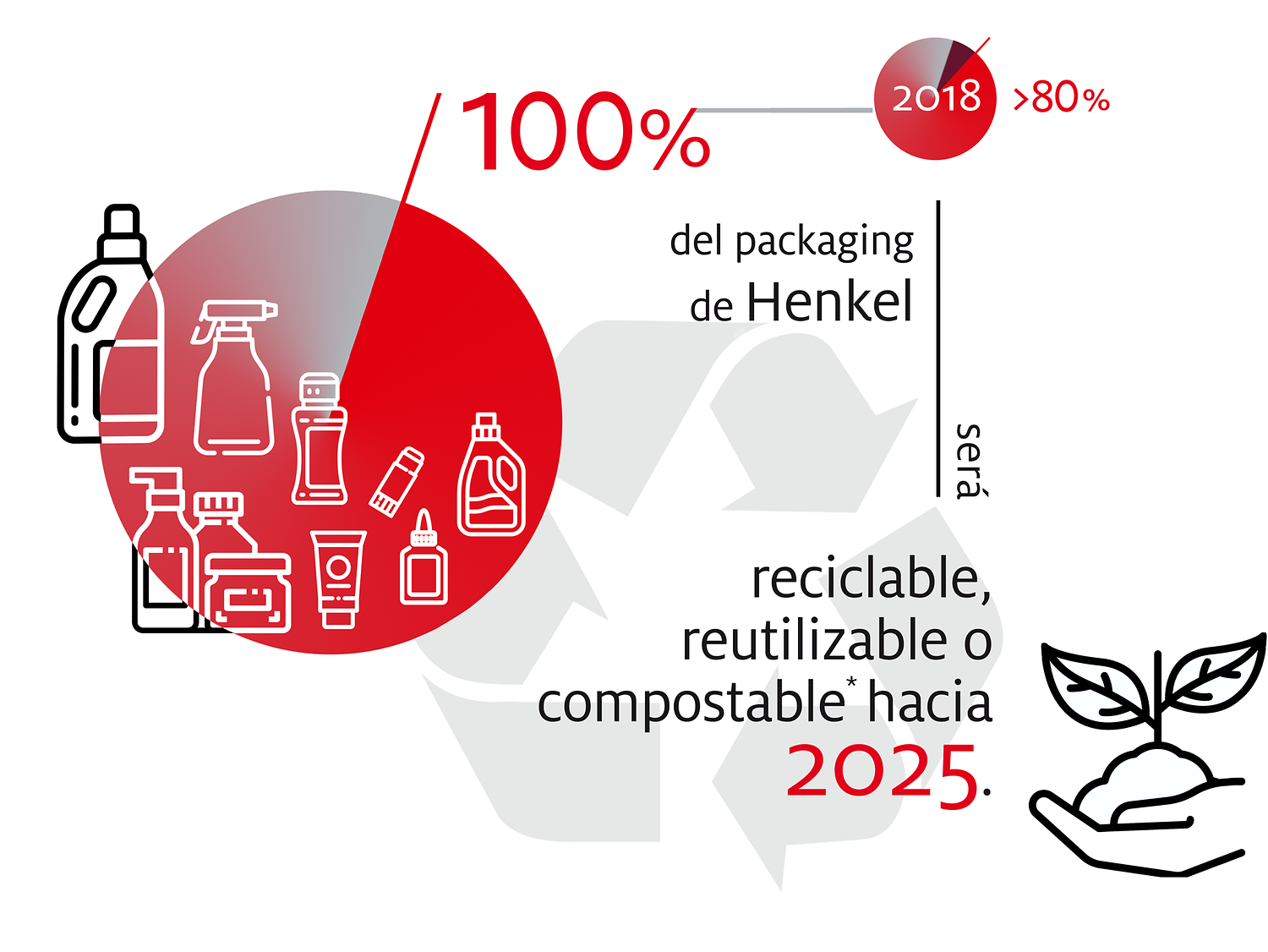 2019-10-henkel_infographic_sustainable_packaging_targets-spanisch-ar-cl-image1 (1)
